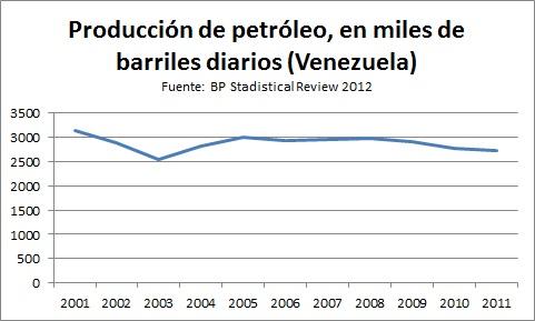 Producción OIL Ven