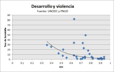 desarrolloviolencia