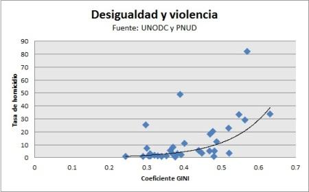 desigualdadviolencia