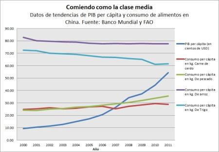 gráfico consumo y PIB China
