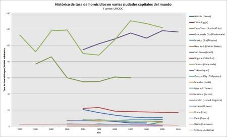 Homicidio en ciudades principales