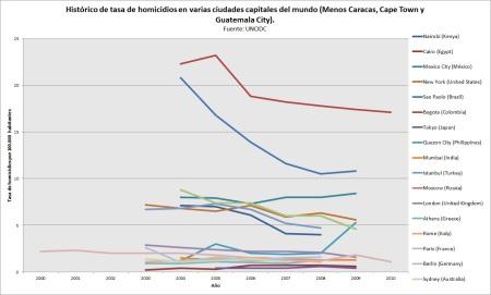 Homiciod en ciudades (sin peores)