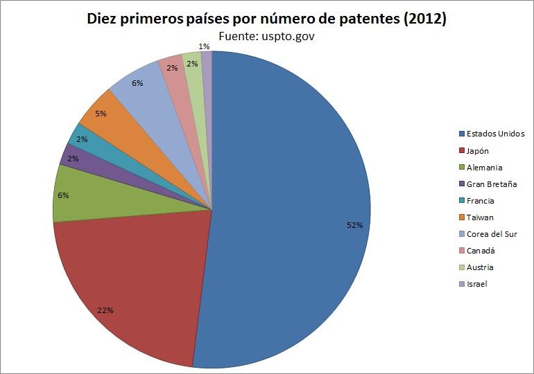Gr fico innovaci n patentes y competitividad for Oficina de patentes