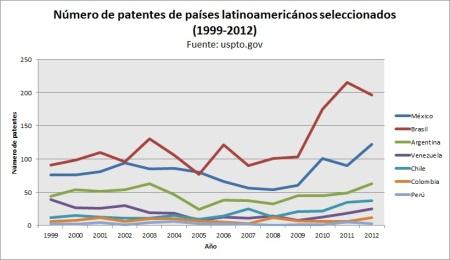 patentes5