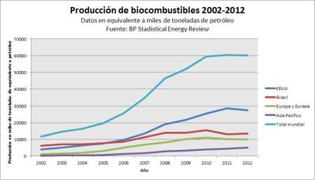 biocombustibles1
