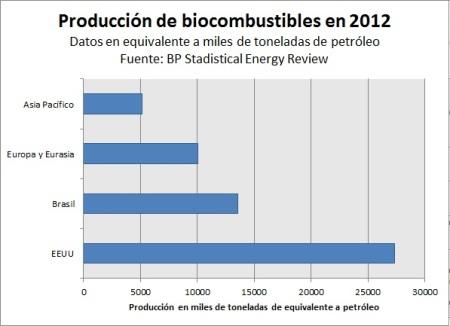 biocombustibles2