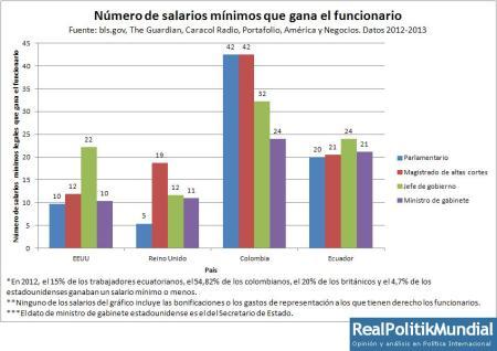 Número de salarios-funcionarios