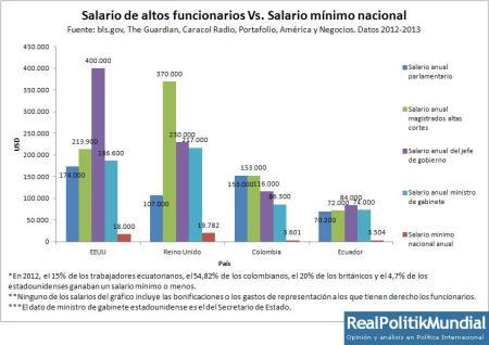 Salario y funcionarios