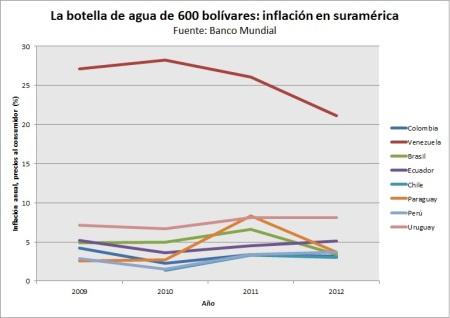 inflación suramerica