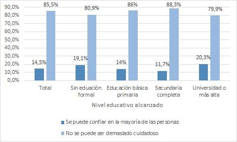 Confianza y educación