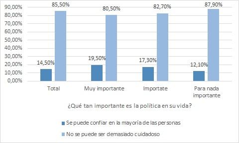 Confianza y política
