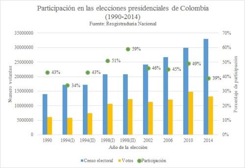 Elecciones y participación