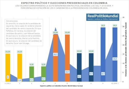 espectro y elecciones