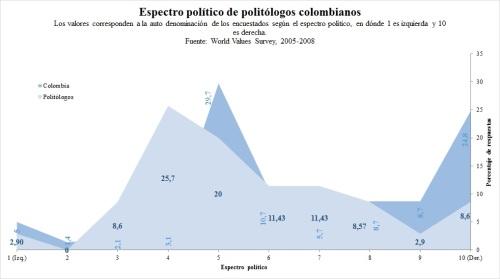 Espectro político politólogos