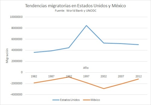 MigraciónEEUUMEX