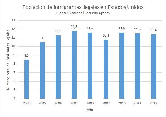 Narcotr fico violencia y migraci n ilegal for Ministerio de migracion
