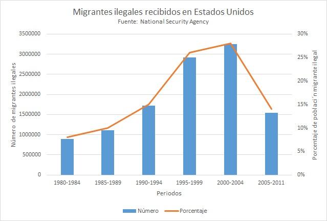 datos sobre migracion en mexico