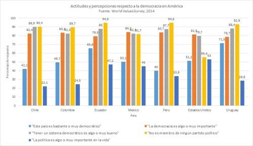 Actitudes y percepciones democráticas en América