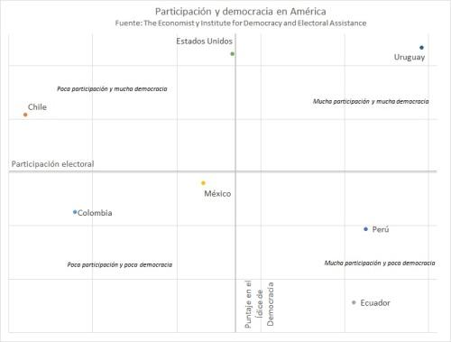 Participación y democracia (América)