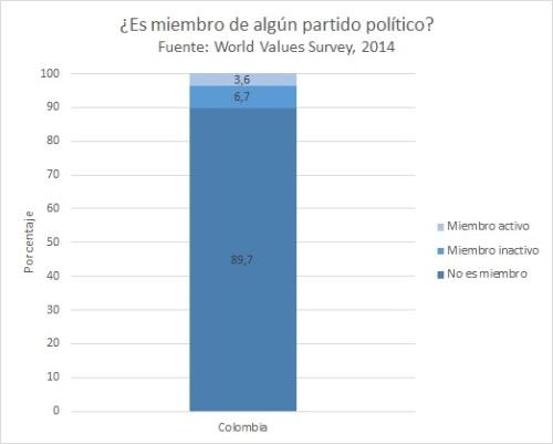 Partidos en Colombia