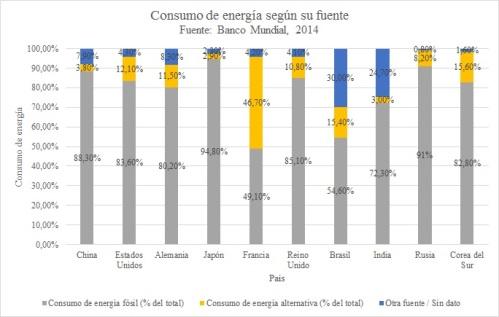 consumo energía