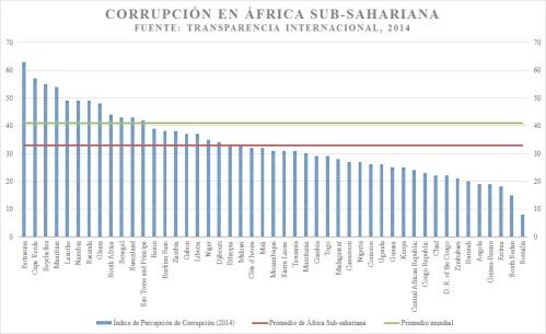 CorrupciónAfrica,2014