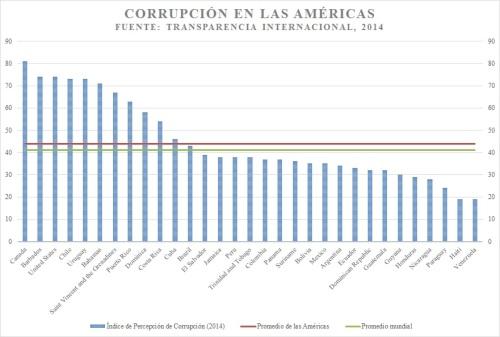 CorrupciónAmpericas,2014