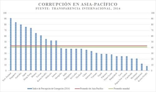 CorrupciónAsiaPacifico,2014