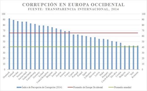 CorrupciónEuropa,2014