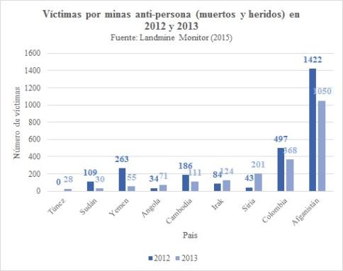 Víctimas minas(2012-2013)