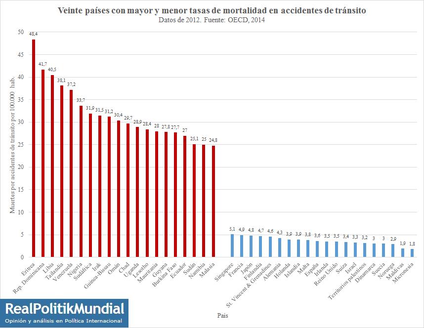 Gráfico: Veinte países con más y menos muertes por accidentes de ...
