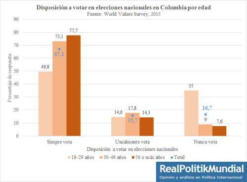 Disposición a votarCol