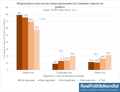 Disposición a votarCol2