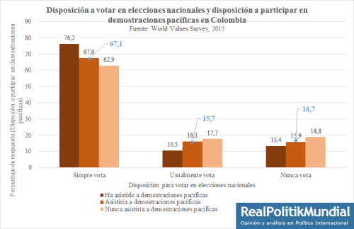 Disposición a votarCol3