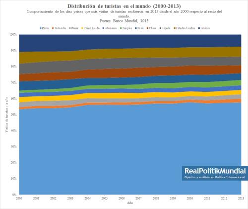 Dsitribución de turistas en el mundo2000-2013