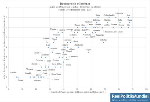 Democracia e internet