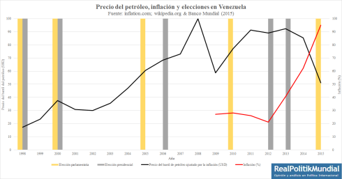 Petroleo, inflación y elecciones en Venezuela